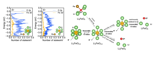 Enabling the High Capacity of Lithium-rich Anti-fluorite Lithium Iron Oxide by Simultaneous Anionic and Cationic Redox